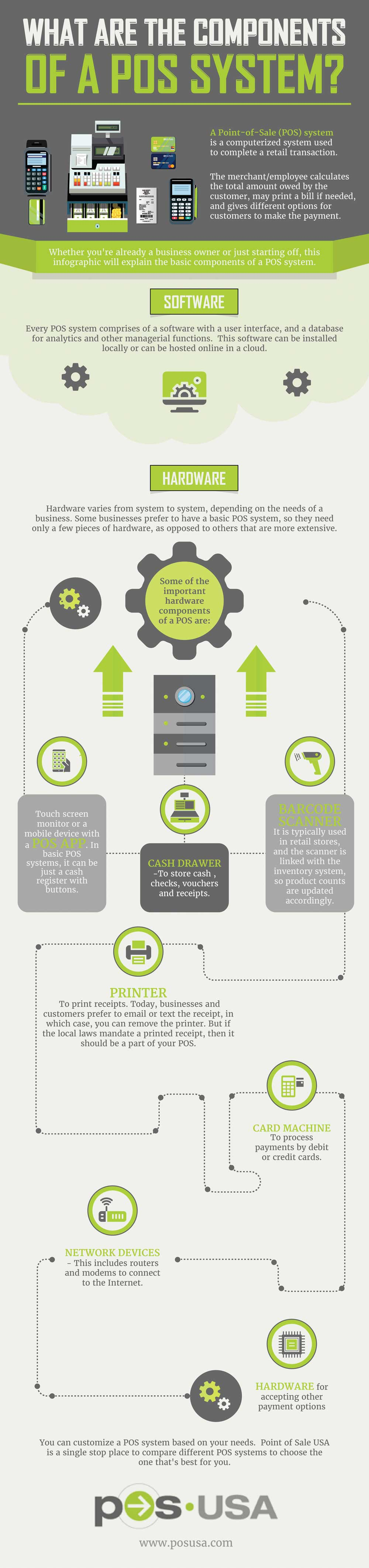 Key Components of a POS System - Infographic Diagram
